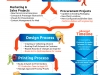 Process Planning Infographic